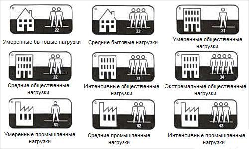 Классы линолеума для различных помещений